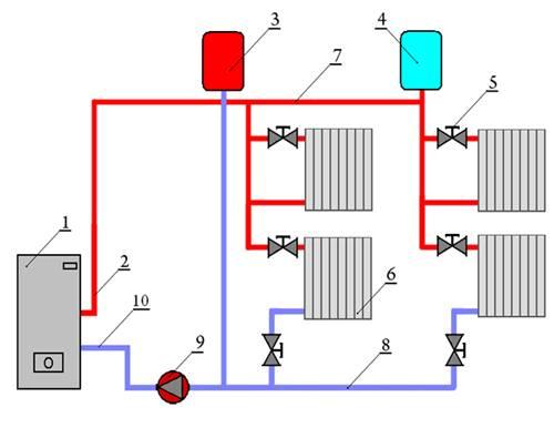 Радиаторы отопления для частного дома отзывы